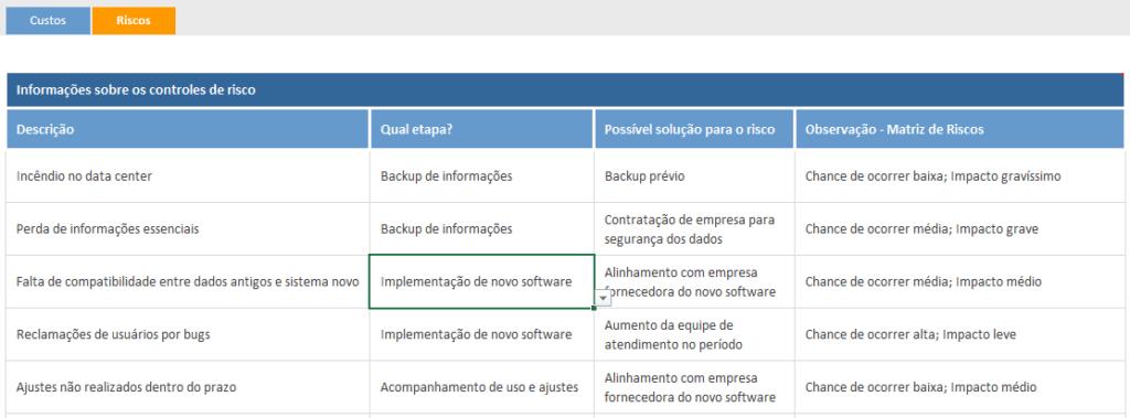 Gerenciamento de riscos com matriz de riscos - acompanhamento dos riscos do projeto