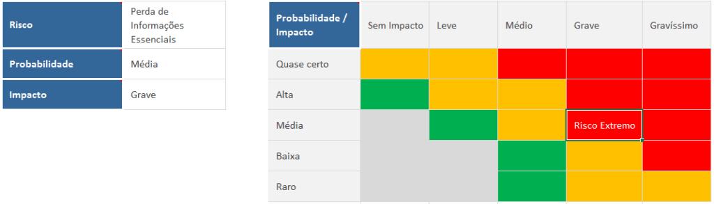 Gerenciamento de riscos com matriz de riscos - análise de risco individual, exemplo 2