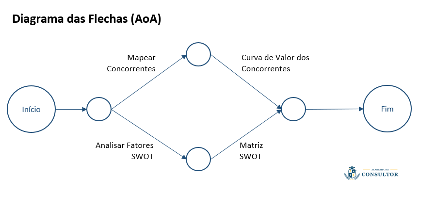 diagrama-de-rede-diagrama-de-setas-activity-on-arrow-aoa