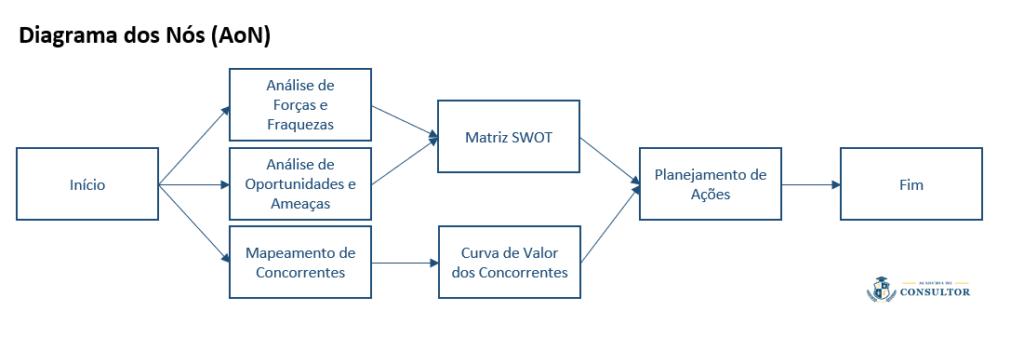diagrama-de-rede-exemplo-de-consultoria-academia-do-consultor