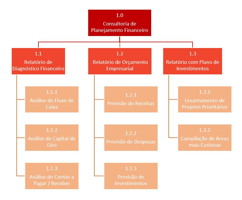 estrutura-analitica-de-projeto-eap-consultoria-financeira-completo