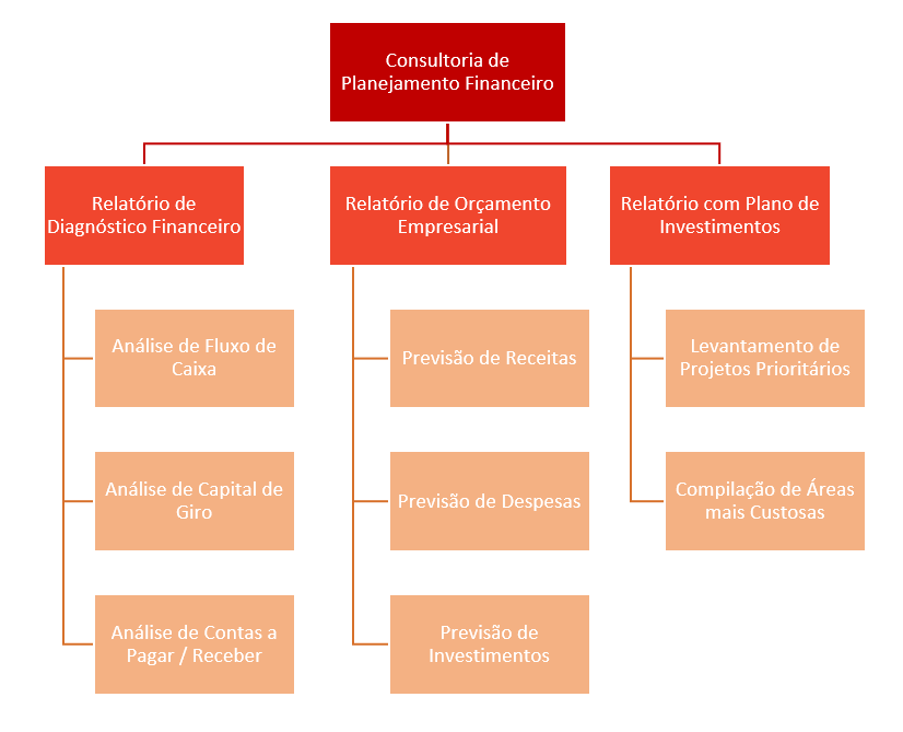 estrutura-analitica-de-projeto-eap-consultoria-financeira-nivel3