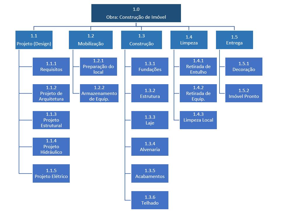 estrutura-analitica-de-projeto-eap-obra