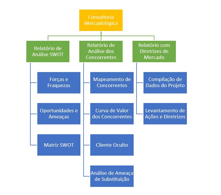 estrutura-analitica-do-projeto-eap-exemplo-consultoria-mercadologica