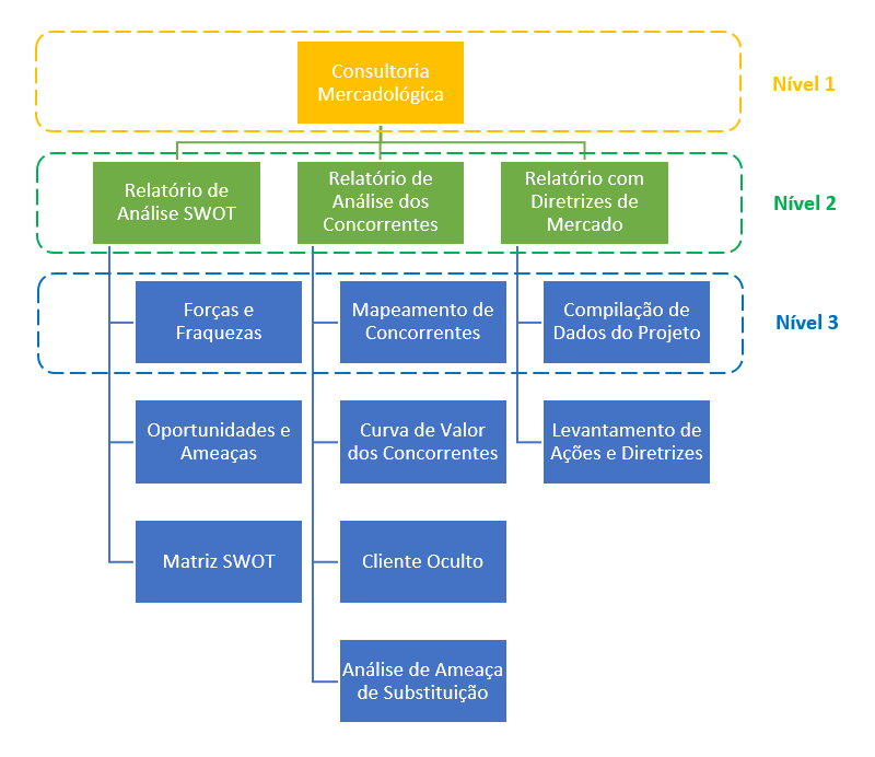 estrutura-analitica-do-projeto-eap-niveis