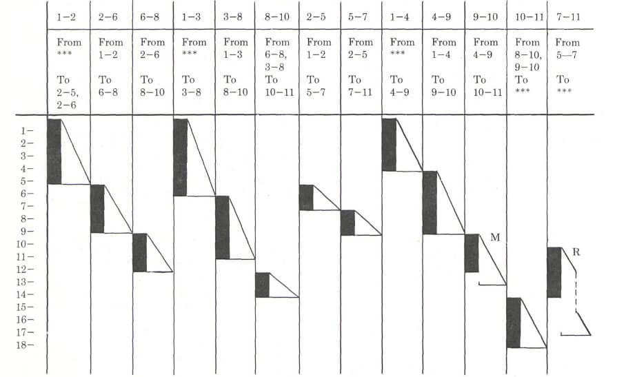grafico-de-gantt-harmonogram-karol-adamiecki