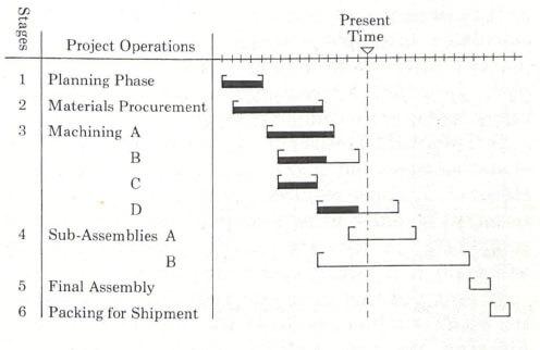 grafico-de-gantt-hhenry-gantt-primeiro-modelo