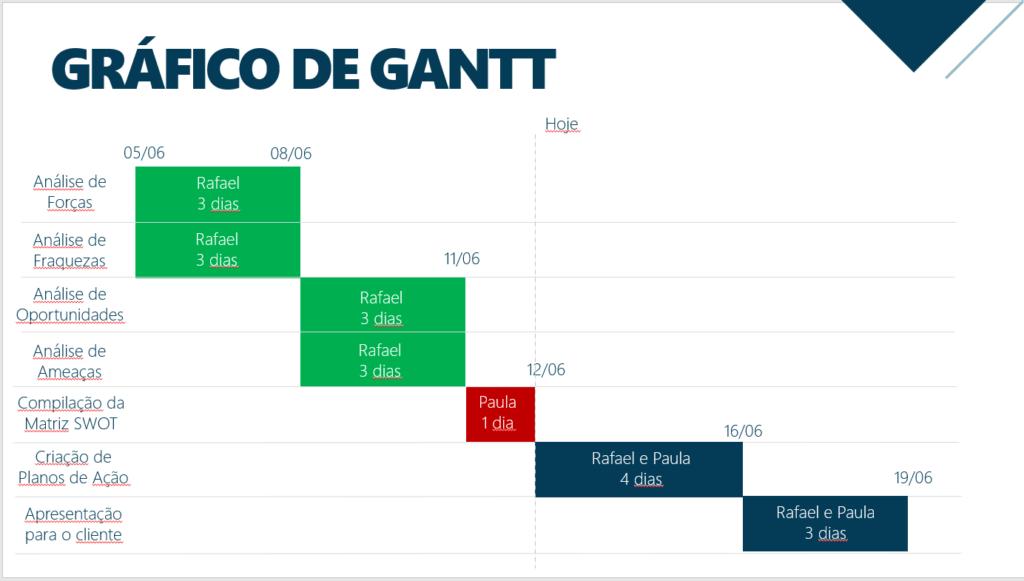 grafico-de-gantt-powerpoint-ppt
