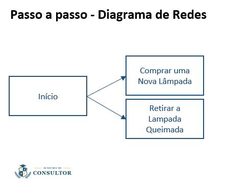 passo-a-passo-diagrama-de-rede-1