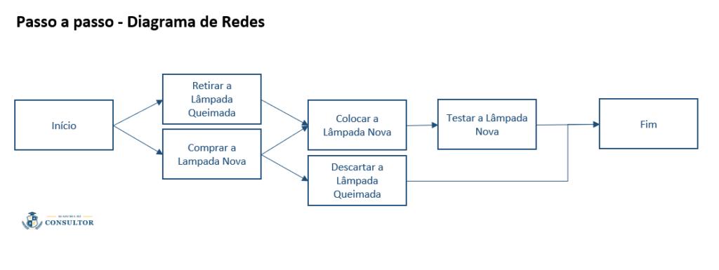 passo-a-passo-diagrama-de-rede-2