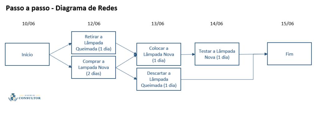 passo-a-passo-diagrama-de-rede-cronograma