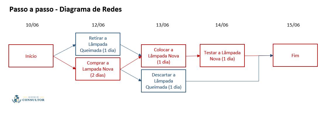 passo-a-passo-diagrama-de-rede-método-do-caminho-crítico-cpm