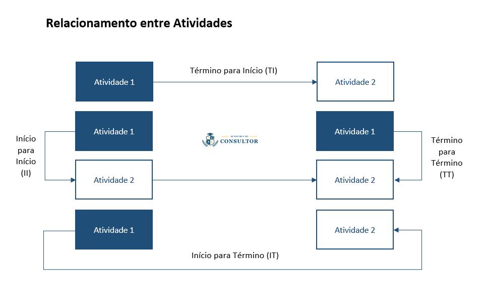 relacionamento-entre-atividades-diagrama-de-rede-academia-do-consultor