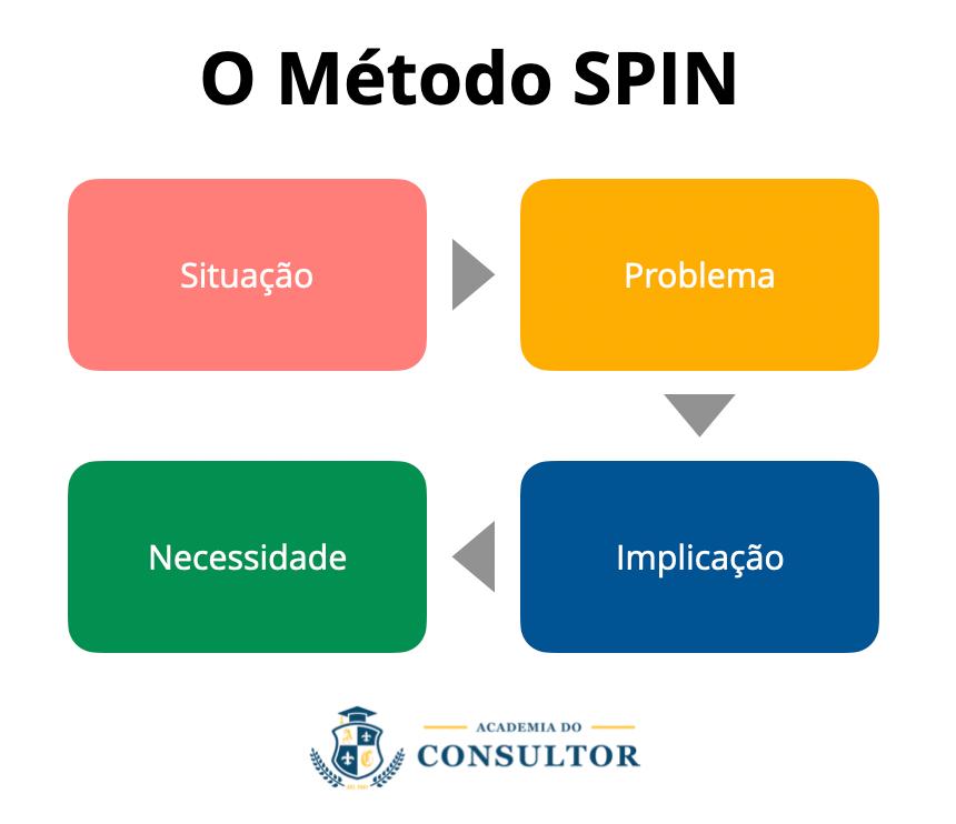 O método SPIN e suas etapas
